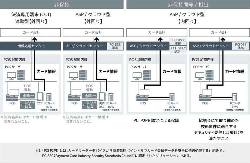 カード処理におけるネットワークの構成例(出典:NTTデータ)