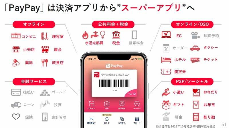 PayPayのスーパーアプリ構想