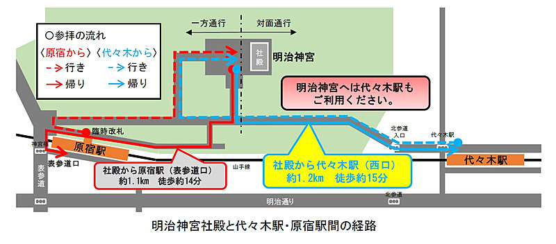 明治神宮社殿と代々木駅・原宿駅間の経路