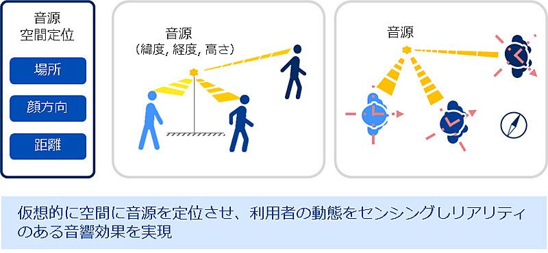 音響ARのイメージ