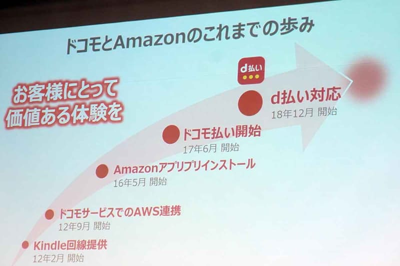 Amazon内でのd払い利用が伸長