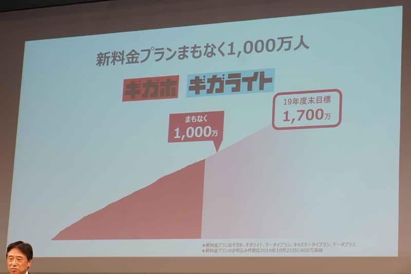 ギガホの契約数は1,000万
