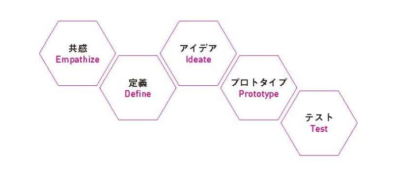 デザイン思考の5つのプロセス