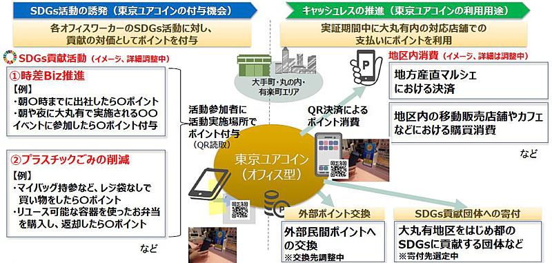三菱総合研究所実施の事業イメージ