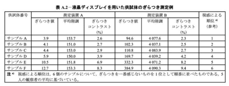 測定結果の例(出展:JIS C1006)