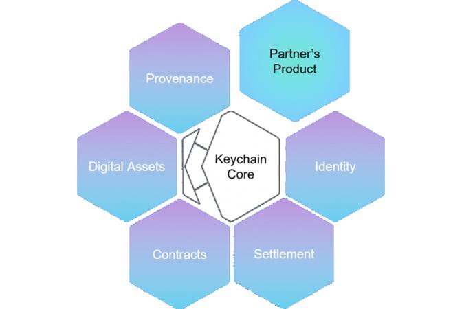 Keychain Coreと既存インフラの統合イメージ
