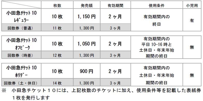 現行回数乗車券との比較(大人 130円区間の場合)