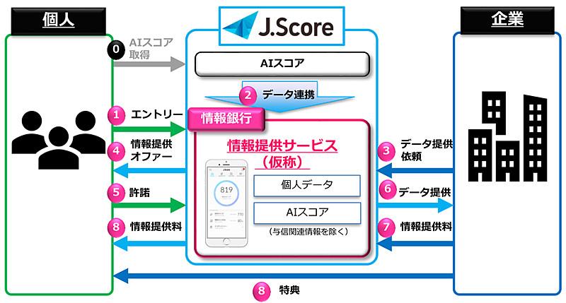 J.Scoreのサービス事業内容