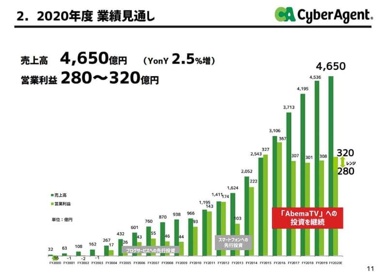 2020年度の業績見通し。売上は順調に伸びているが、AbemaTVへの投資により、利益水準は横ばいだ