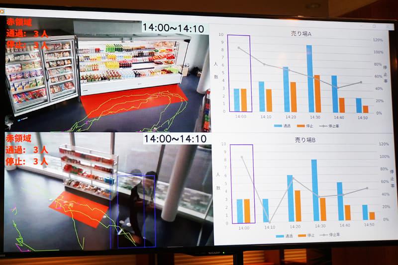 欠品状況管理や客の導線分析が可能
