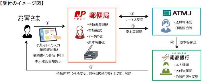 受付のイメージ図
