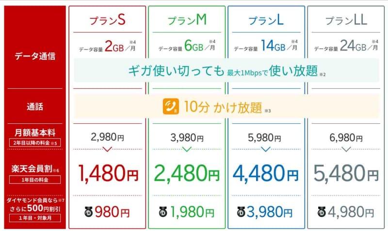 「MVNO」としての楽天モバイルのホームページより引用。現状のプランはこれだけある。実はMNOとしての楽天モバイルより安価なプランが多い。ここからのマイグレーションをどうするのかは大きな課題だ