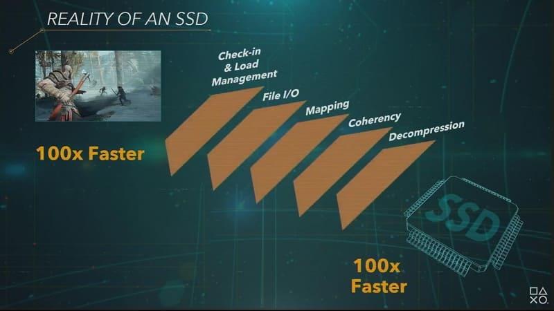 PS5では、SSDの力を最大限に活用し「PS4の100倍のロード速度」を目指す