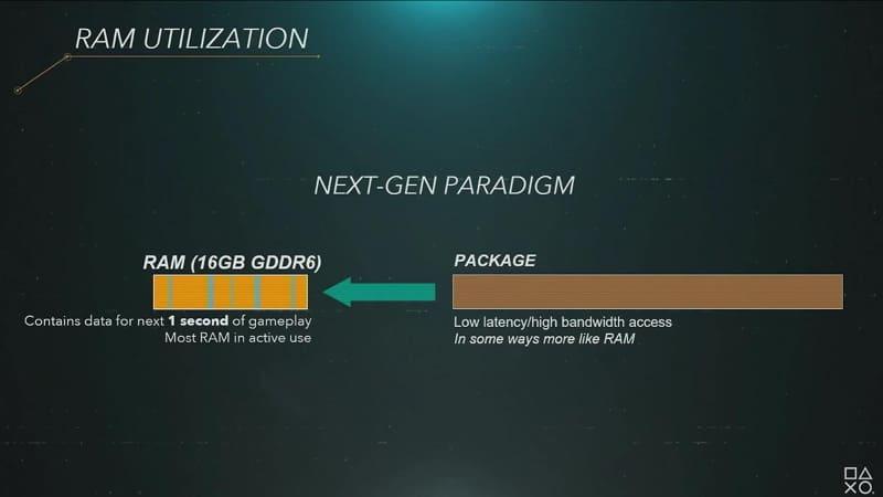 PS4ではメインメモリーにまず大きなデータを読み込んでしまっていたが、PS5では逐次読み込み。そうすると、メモリーが16GBしかなくても、より有効に活用できる
