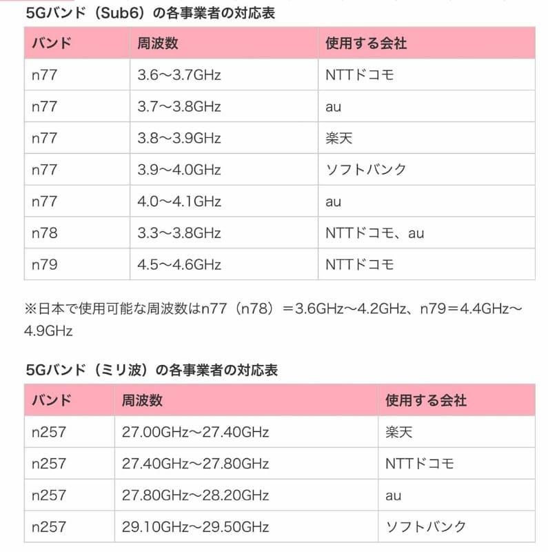 ケータイWatchのまとめによる、日本で携帯電話に使われる4G/5G周波数一覧より、5Gの部分だけを抽出。4Gとは違う、より高い周波数帯であるのに注目