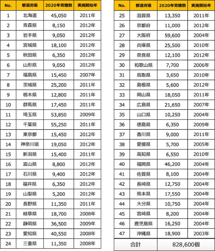 2020年 安全笛贈呈リスト(贈呈先個数は3月10日時点)