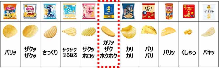カルビーポテトチップスの食感バリエーション