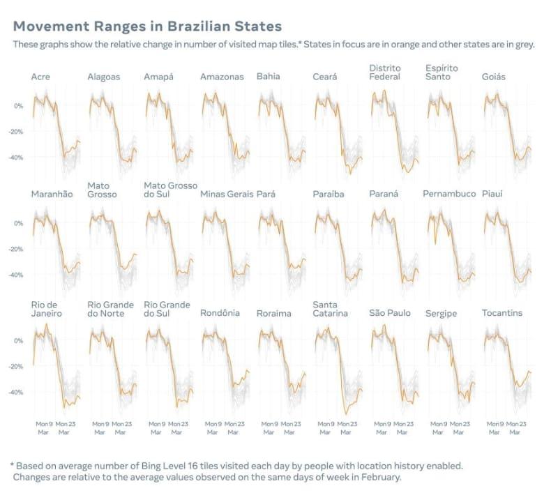 ブラジルにおける移動範囲の傾向
