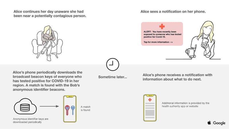"""出典:<a href=""""https://blog.google/documents/57/Overview_of_COVID-19_Contact_Tracing_Using_BLE.pdf"""">Privacy-safe contact tracing using Bluetooth Low Energy</a>(PDF)"""