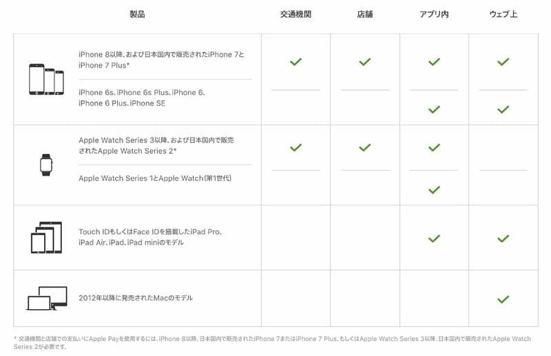 Appleデバイスの機種ごとのApple Payで利用できる機能。項目の上から2番目の「iPhone SE」は旧モデルのことを指すが、早く表の表記をアップデートしてほしい