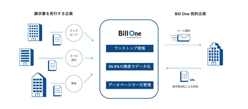 Bill Oneサービス概念イメージ図