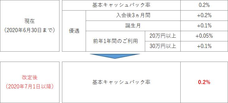三菱UFJ-VISAデビットのキャッシュバック優遇廃止について