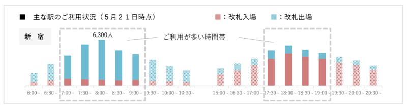 5月21日時点 ラッシュ時間帯利用状況(一部抜粋)