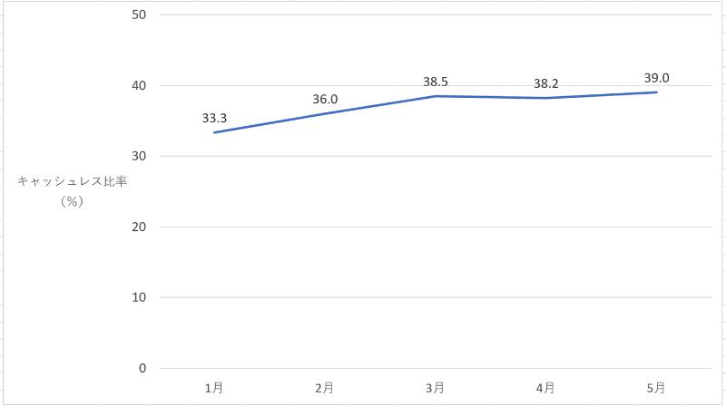 2020年1月以降のキャッシュレス比率