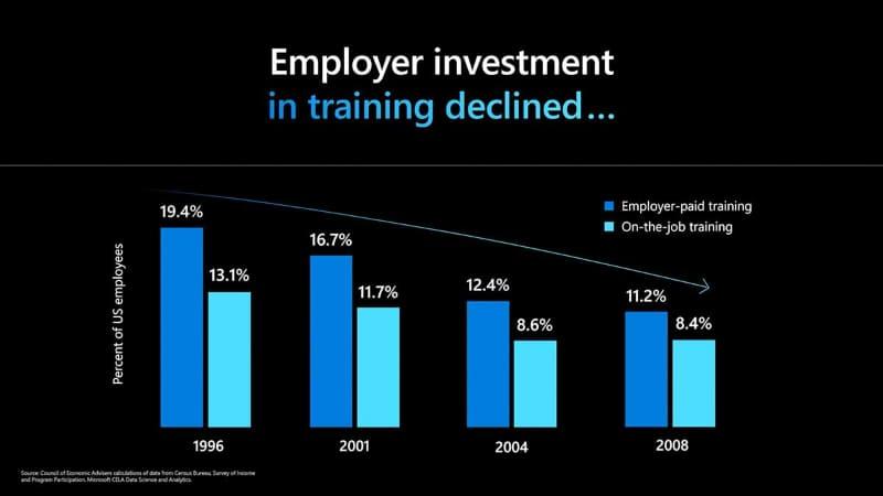 企業の従業員教育に対する投資は2008年まで継続して下がり続け、そこからほぼ停滞の時期が続いている