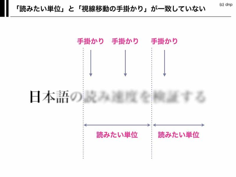 「これから読む場所」は、網膜の精細度が低い周辺視野で見るため、実際にはぼんやりと見えている。日本語には単語の「区切り」がないので、手がかりとして見えやすい「漢字」と、実際に読むための区切りである「文節」の場所は一致していない。
