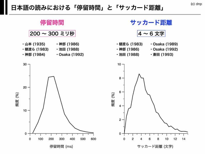 日本語を読む場合の「停留時間」と「サッカード距離」の調査。滞留時間の平均は200から300ミリ秒、サッカード距離は4から6文字となっている