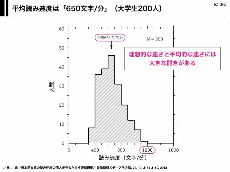 実際に大学生200人を対象に調査をすると、平均読み速度は「毎分650文字」。理想の「毎分1,200文字」を実現している人はほとんどいなかった。