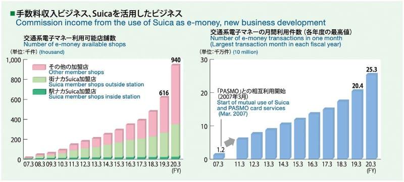 交通系電子マネー対応加盟店数と決済件数の推移(出典:東日本旅客鉄道)