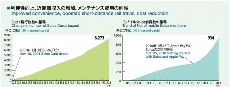 Suicaの発行枚数とモバイルSuica会員数の推移(出典:東日本旅客鉄道)
