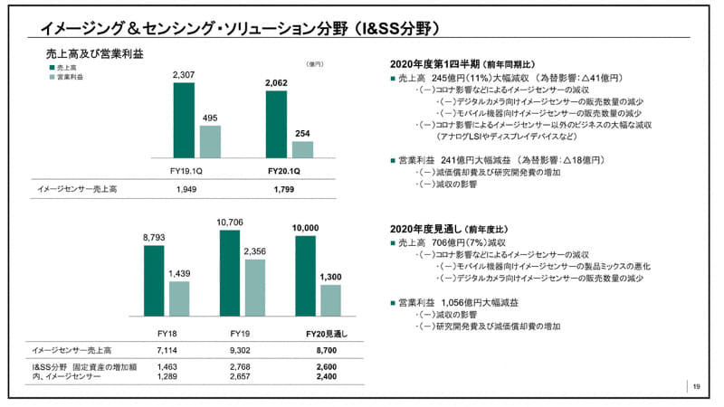 ソニー・2020年度第1四半期の連結業績説明資料より。イメージセンサー関連事業は、ハイエンドスマートフォンの減速により大幅減益が予想されている