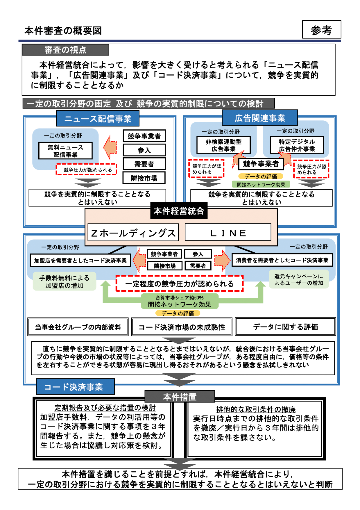 ZホールディングスとLINEの経営統合に関する審査結果の事業領域別コメント(出典:公正取引委員会)