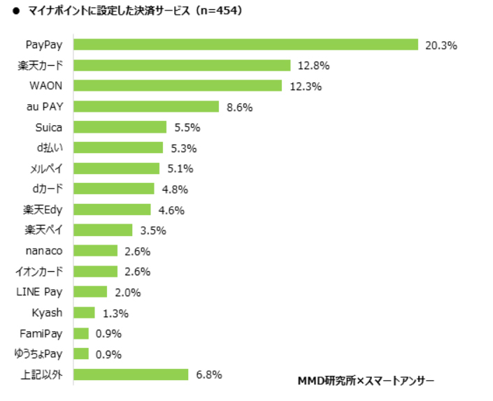 MMD研究所が発表したデータによると、メルペイを登録したユーザーはわずか5.1%