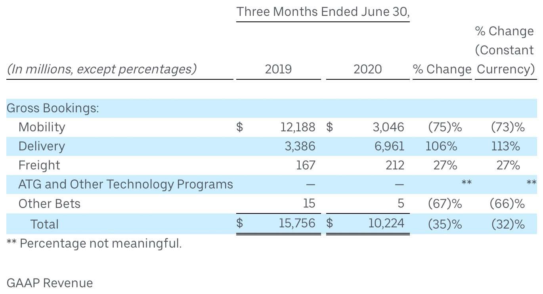 米Uber Technologiesの2020年第2四半期(4-6月期)決算資料の抜粋。配車サービスの減少に比してデリバリーが大幅に伸びている(出典:Uber Technologies)