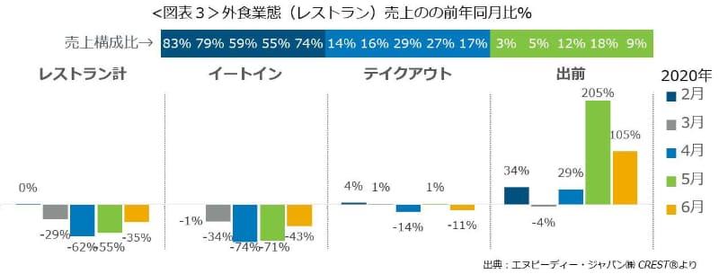 2020年2-6月までの月ごとの外食市場における販売業態別の売上増加率(前年比)と売上構成比(出典:NPD Japan)