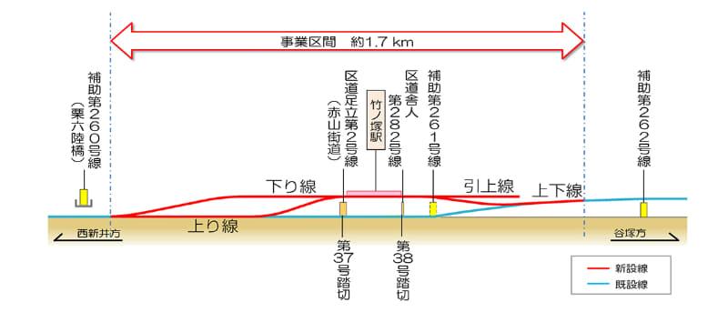 東武伊勢崎線(竹ノ塚駅付近)連続立体交差事業 完成イメージ