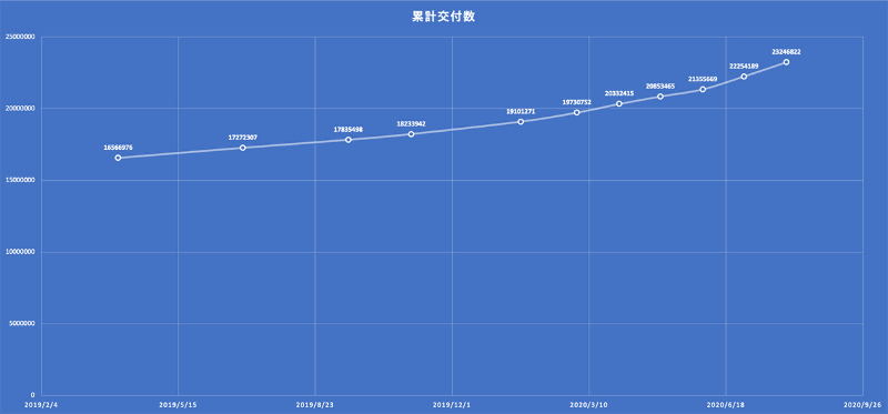 2019年4月1日から2020年8月1日までのマイナンバーカード交付数の推移