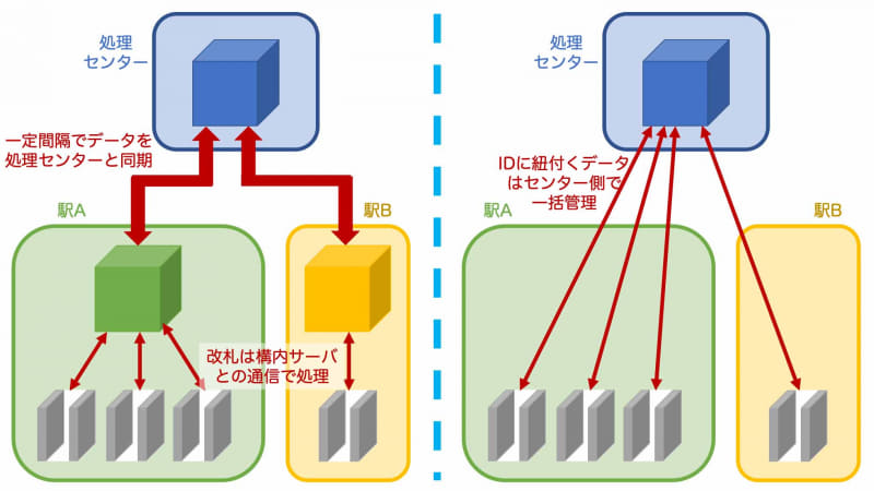 現在のSuicaの管理システムの概念図(左)と、リアルタイム通信で中央の処理センターと改札が接続された場合の概念図(右)
