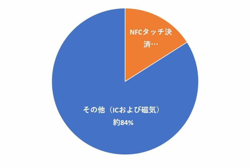 クレジットカード決済におけるNFCタッチ決済の割合