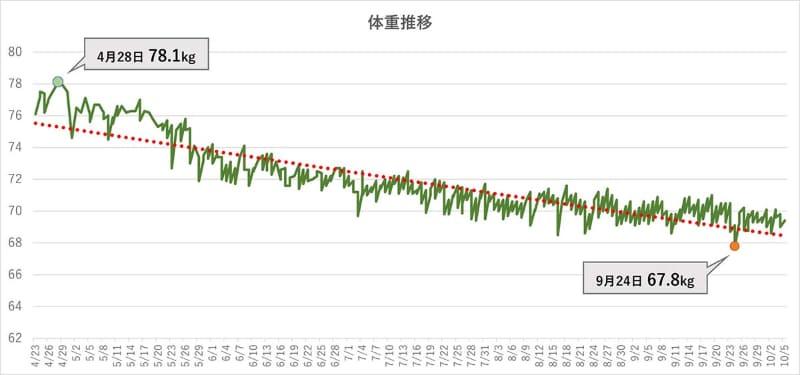 筆者の体重の推移。上がって下がってを繰り返しながら徐々に右肩下がりになっている(赤は近似曲線)
