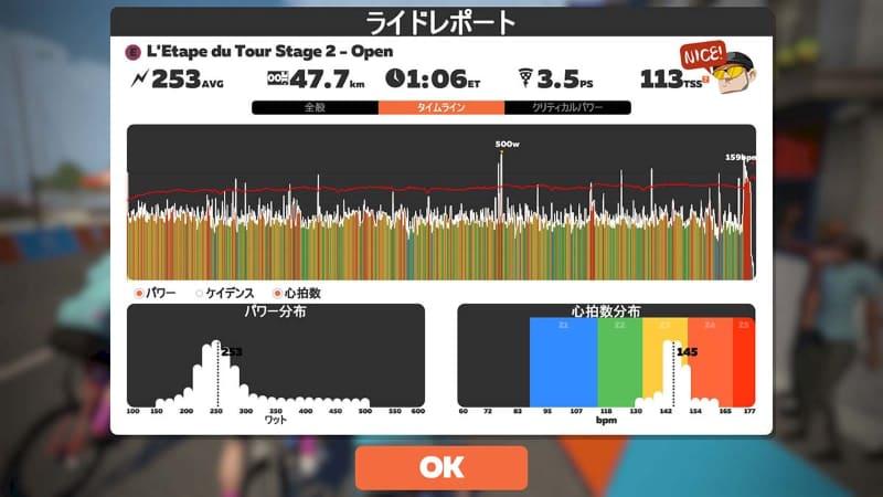 走行後には「TSS」が表示される。画面右上に見える数字がそれ