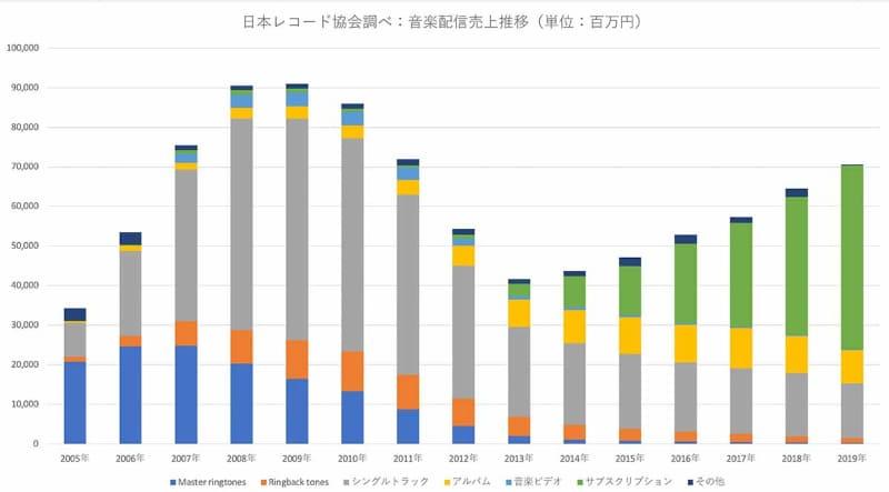 2005年から2019年までの、日本の有料映像配信の売上。日本レコード協会が発行している、2005年以降の「有料音楽配信」に関する統計データから、筆者が制作。スマートフォンの普及が始まった2011年で様相が一気に変わっている点に注目