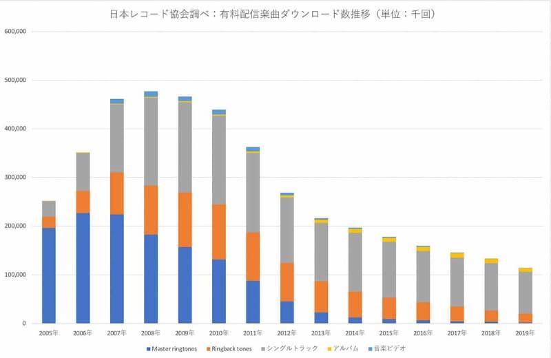 2005年から2019年までの、日本の有料映像配信のダウンロード数。日本レコード協会が発行している、2005年以降の「有料音楽配信」に関する統計データから、筆者が制作。サブスクリプションはその性質上、グラフに含まれない。