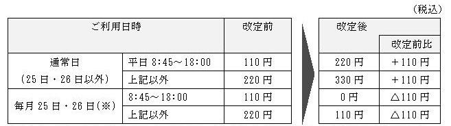 コンビニATM利用手数料