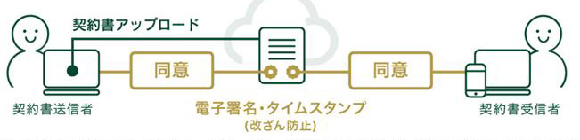 SMBCクラウドサイン サービスイメージ