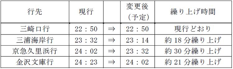 京急電鉄 品川駅発 平日下り方面・行先別終電の時刻